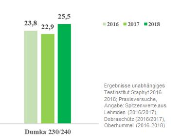 Dumka-Ergebnisse-2016-2018