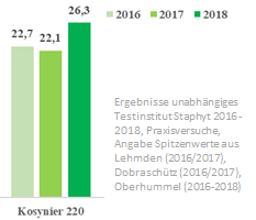 Mais Kosynier-Ergebnisse-2016-2018