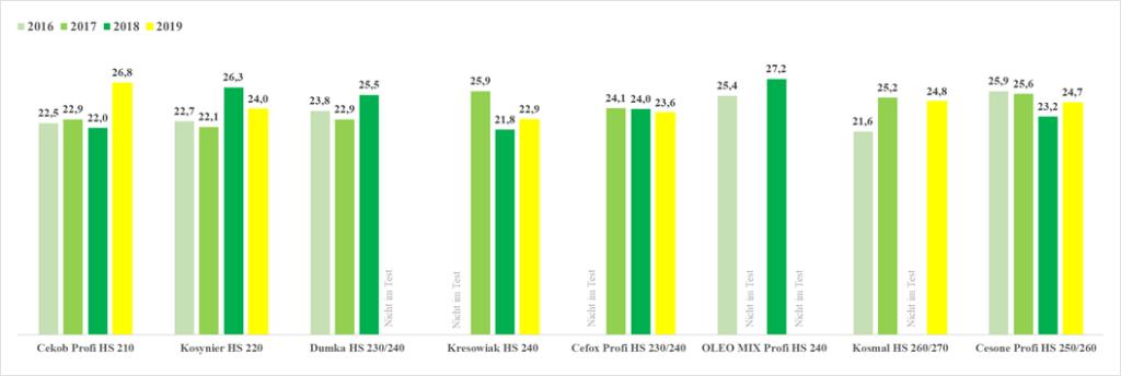 Ergebnisse Mais Praxisversuch 2016-2019